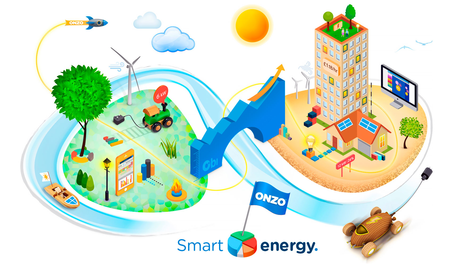 obi - smart energy