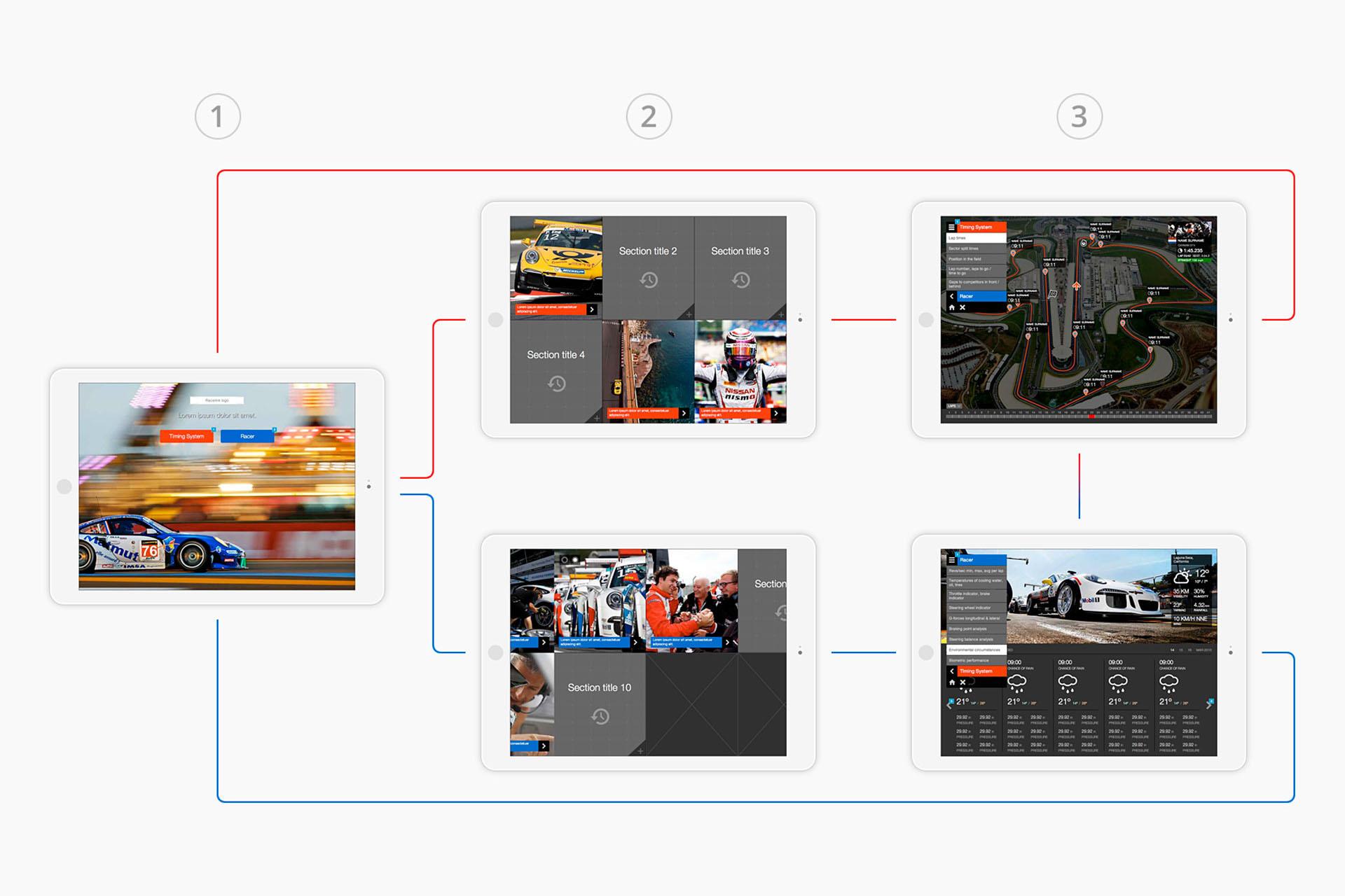 racelink - user journey