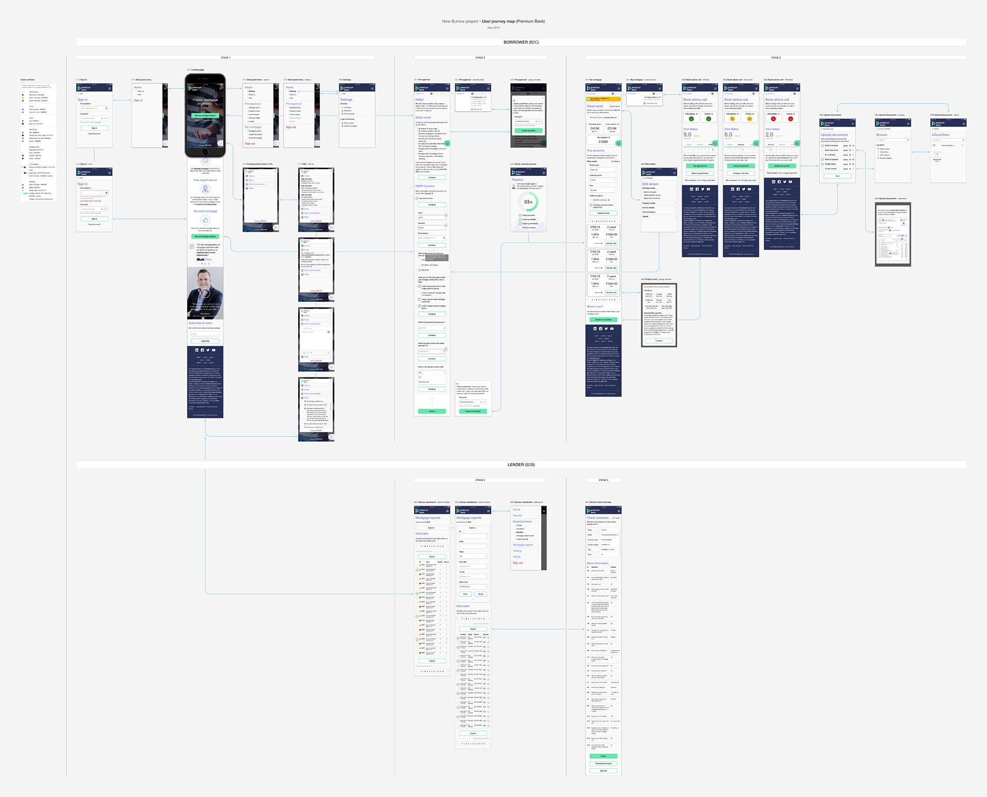 design - mockups - user flow